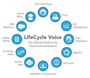 LifeCycle Voice diagram of hosted phones features
