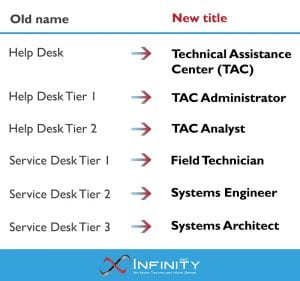 technical assistance center title changes