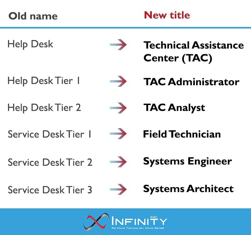 technical assistance center title changes